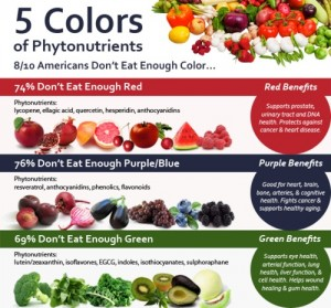 The 5 colors of Phytonutrients